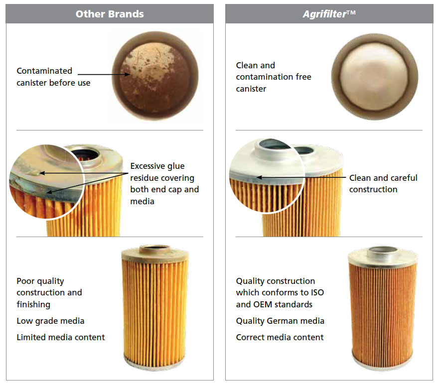 Whats inside your filter. Compare filter with other brands to Agrifilters